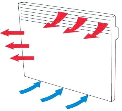 Як розрахувати тепловіддачу