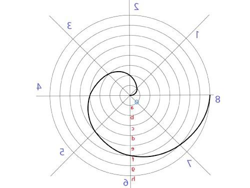 Як побудувати спіраль Архімеда